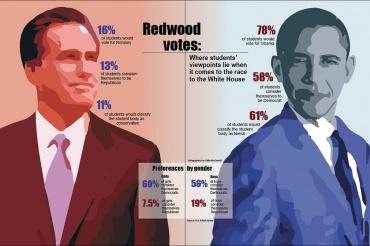 Redwoodvotes
