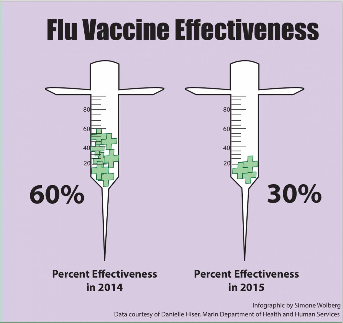 flu vaccine effectiveness Flu vaccine effectiveness flu vaccine effectiveness more videos posted: feb 15, 2018 08:57pm mst bomb plot probe news posted: feb 15, 2018 08:54pm mst bronx.
