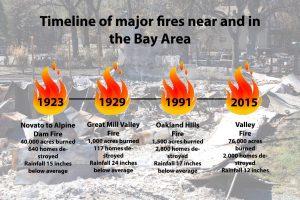 Fire Timeline