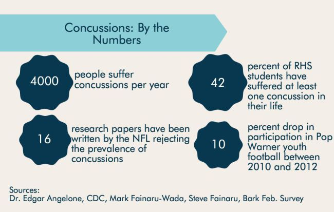 concussions in pro sports Sports photos famous sports concussions  a look at some famous athletes who have had their careers shortened or otherwise impacted by concussions comments.