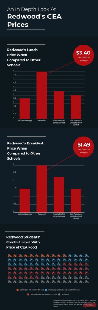 An in depth look at Redwood's CEA prices