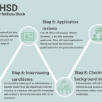 10 steps to getting hired at TUHSD