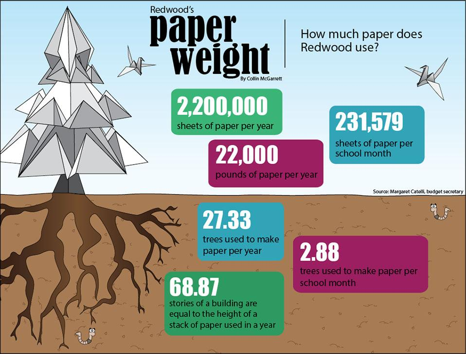 By the Numbers: How much paper does Redwood use?