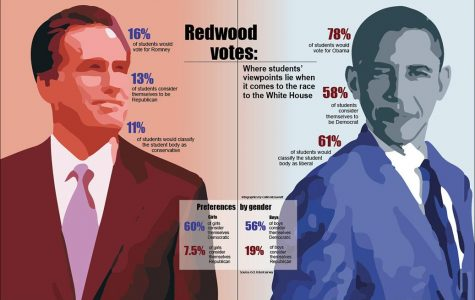 By the Numbers: Redwood votes