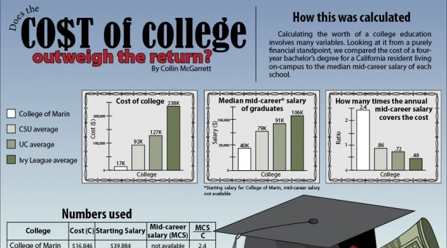 By the Numbers: Does the cost of college outweigh the return?