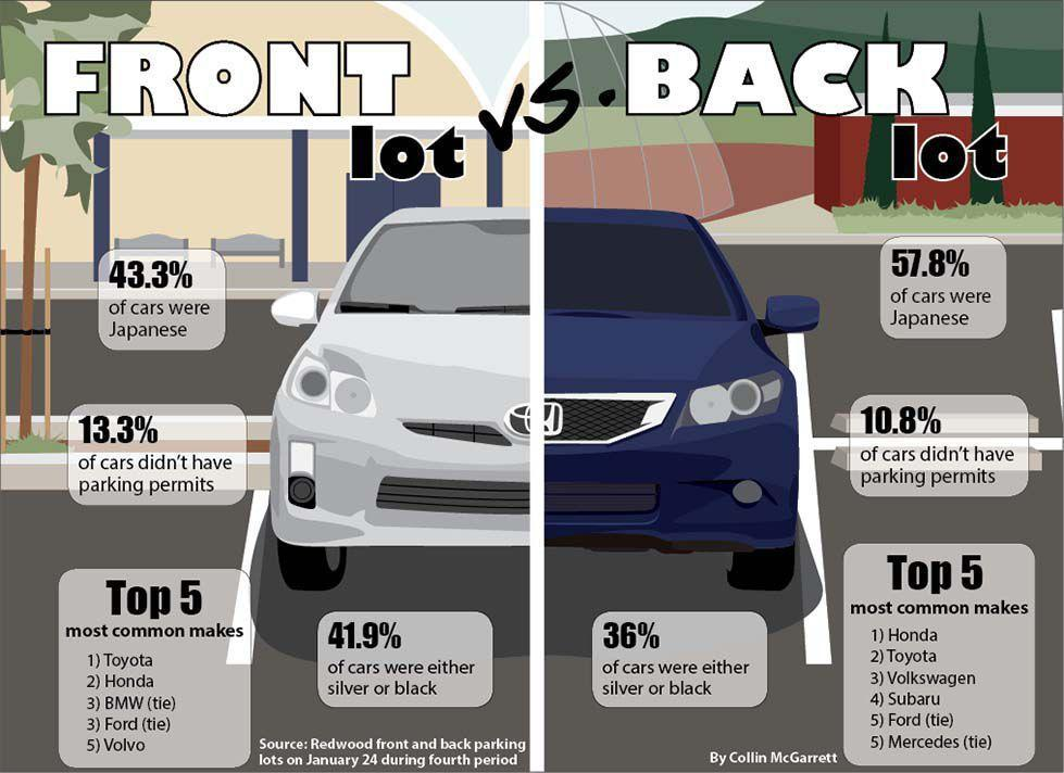 By the numbers: front vs. back lot