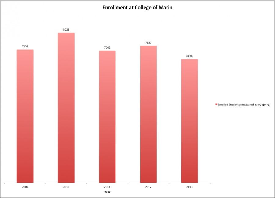 Enrollment at College of Marin is at its lowest in the past five years