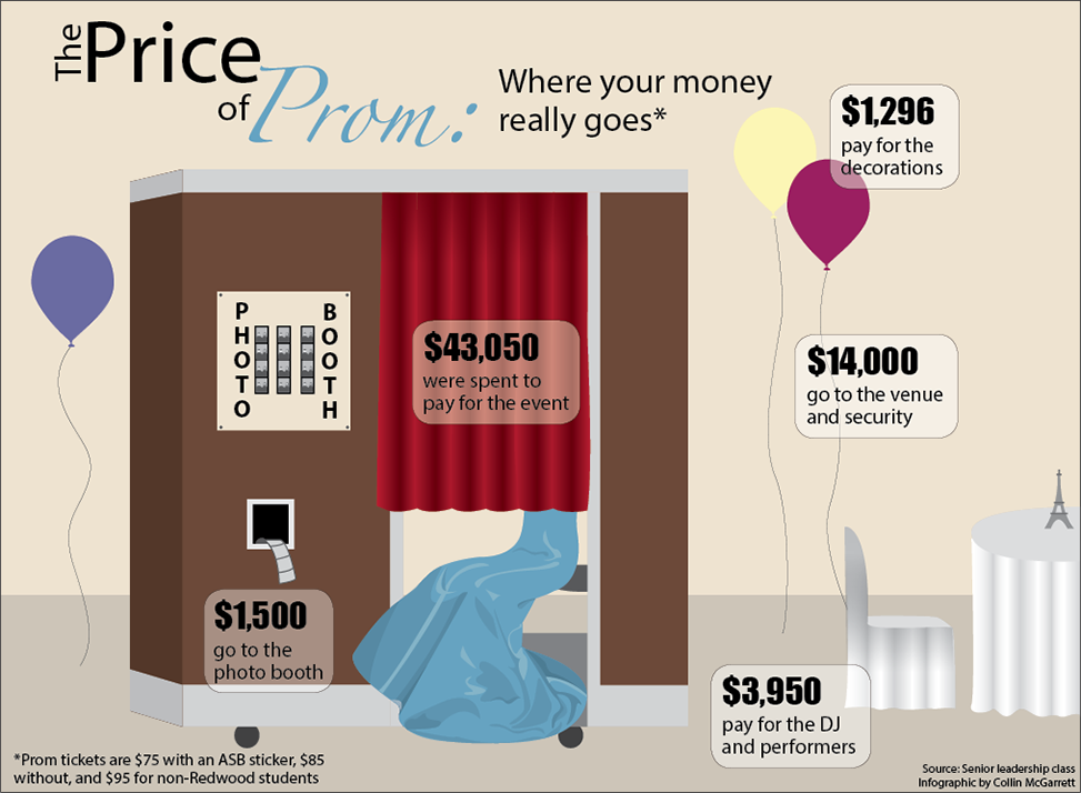 The Price of Prom