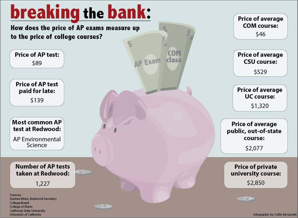 By the Numbers: Breaking the bank