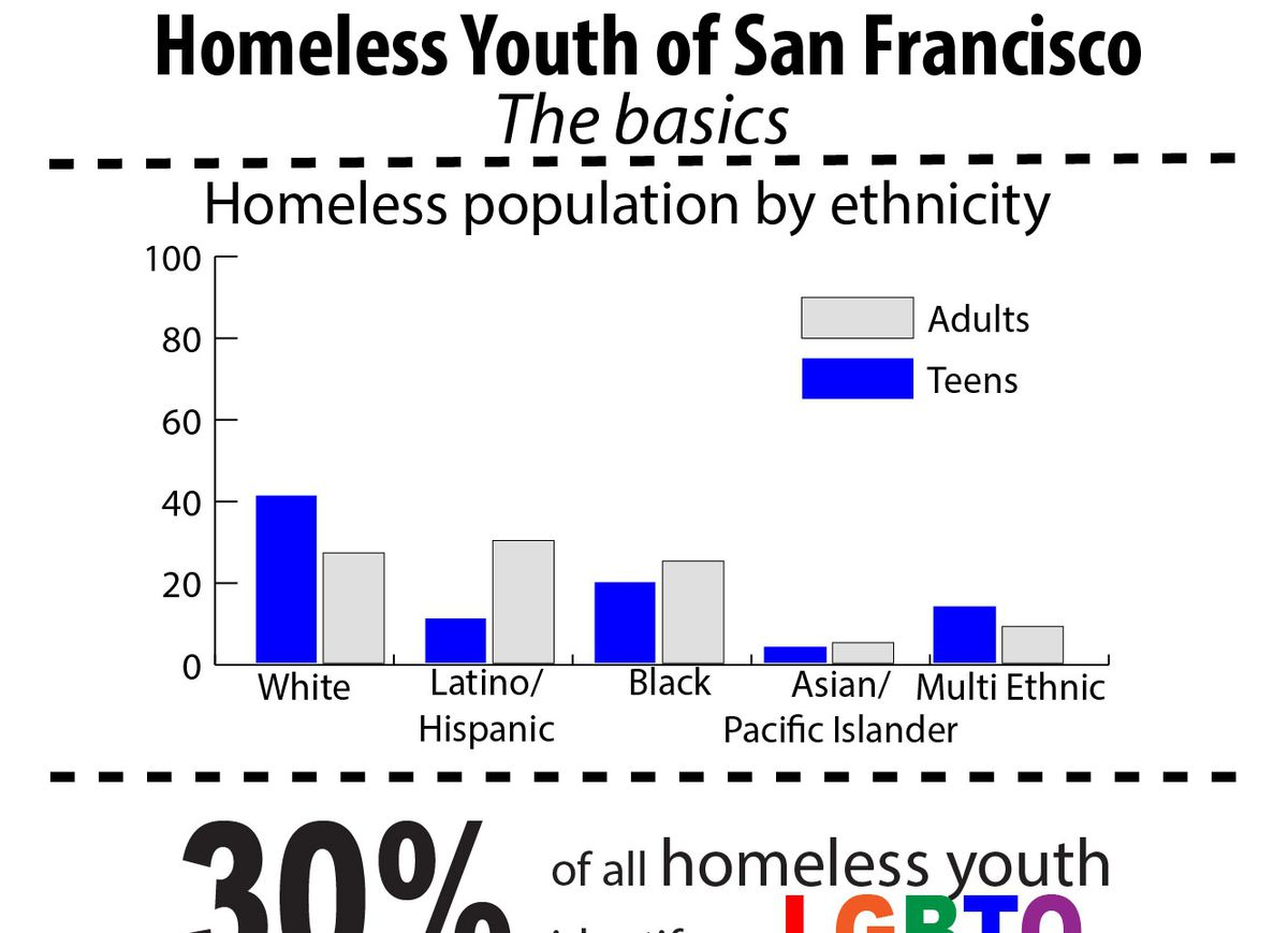 Homeless Youth of San Francisco: The Basics