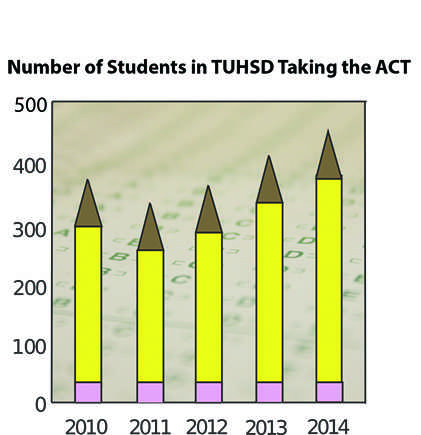 ACT rises in popularity in Tam District, recent data shows