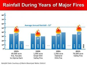 Rainfall During Years of Major Fires