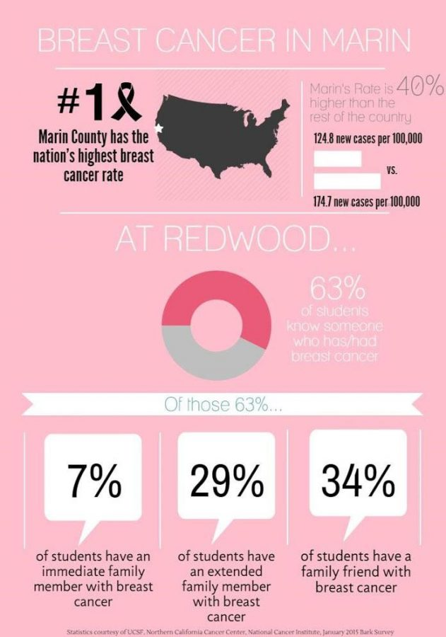 Leadership to debut Breast Cancer Awareness week