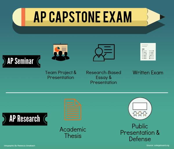 College Board approves Redwood to pilot Advanced Placement Capstone