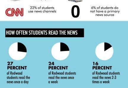 Infographic: students and the news