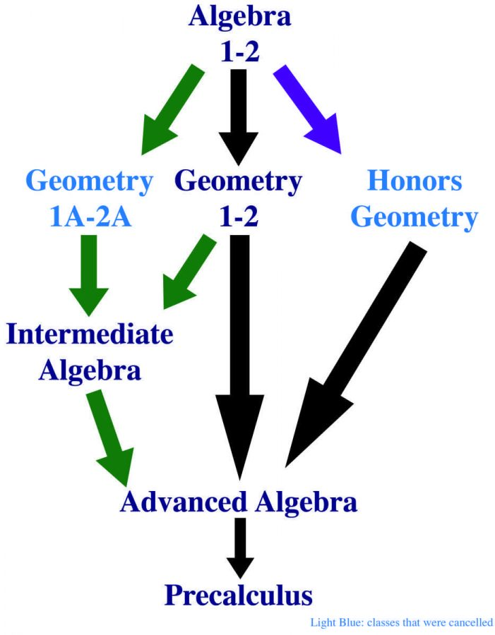One year later: Geometry A and Honors Geometry to return