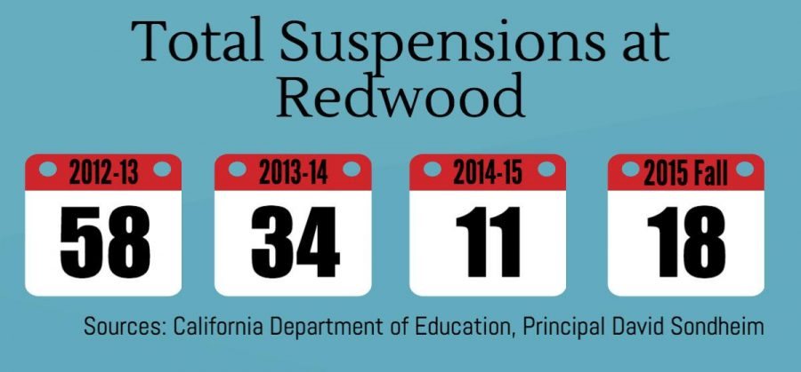 Redwood adopts new approach to student suspensions
