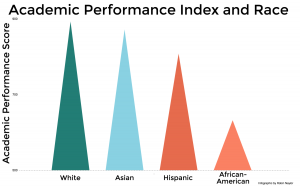 academic-performance-and-race (1) (1)
