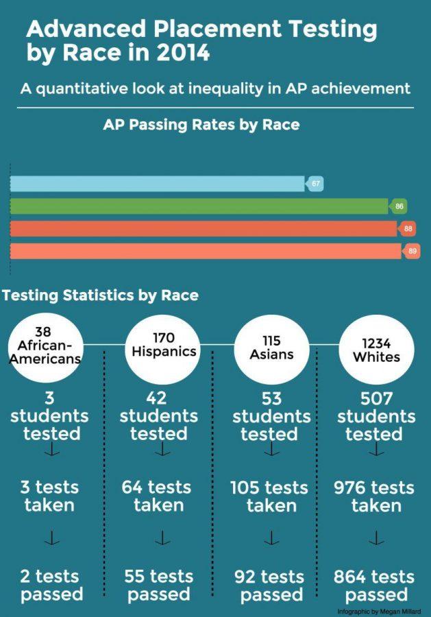 Race at Redwood: Academic achievement