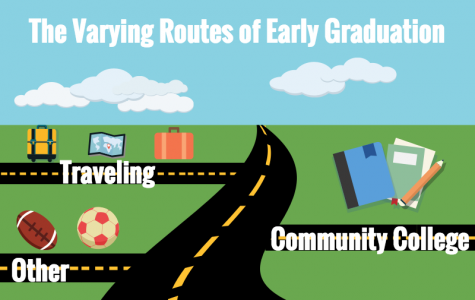 Discovering new paths: early graduation