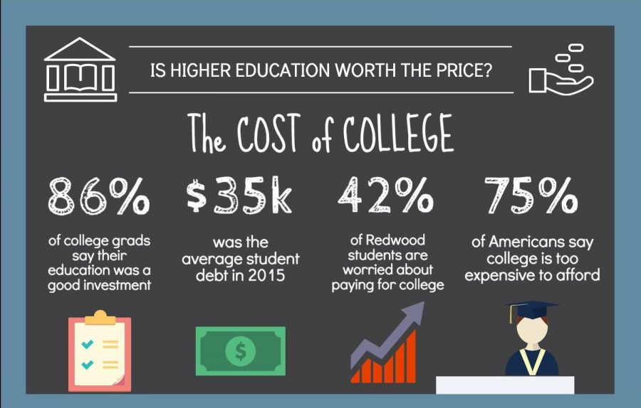 The creeping cost of college