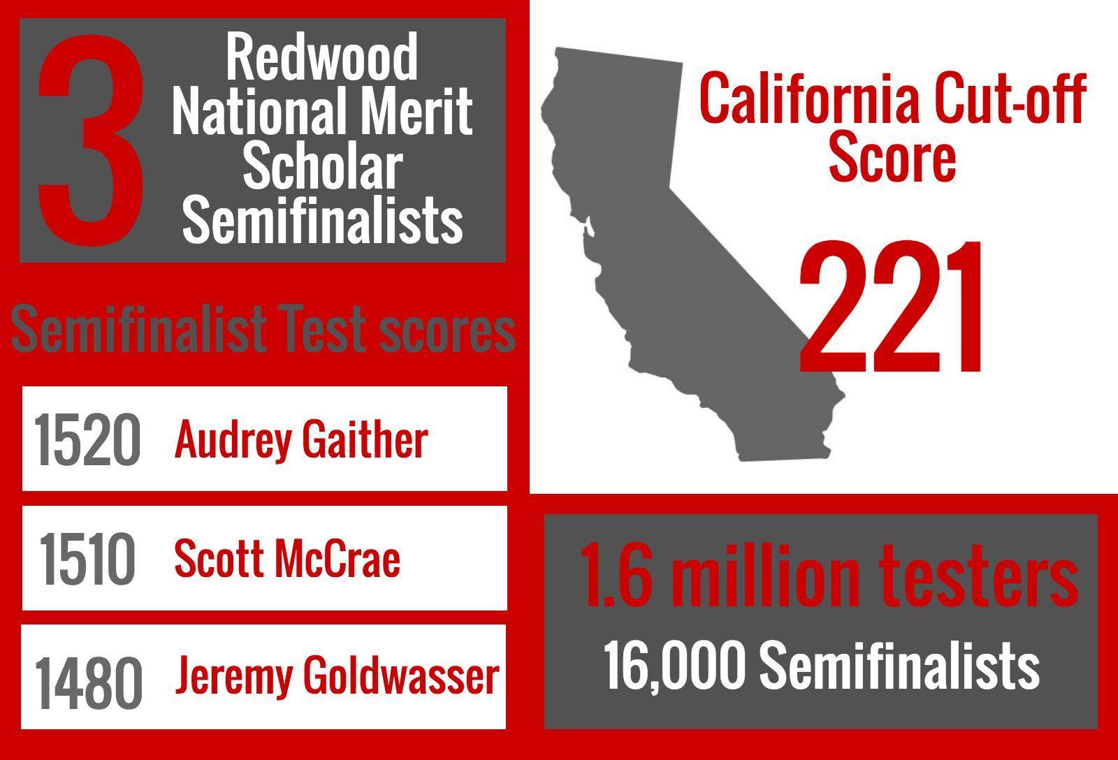 Three Redwood seniors named National Merit Scholar Semifinalists