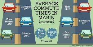 Commute Times infographic