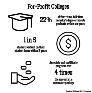 for-profit infographic