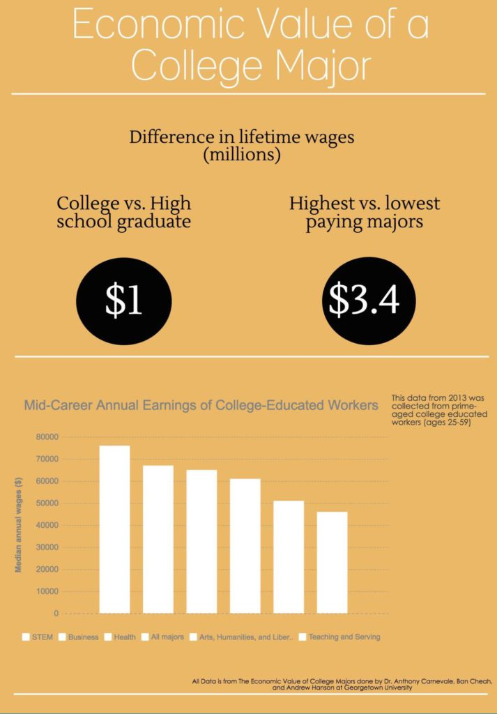 The underrated factor: College majors
