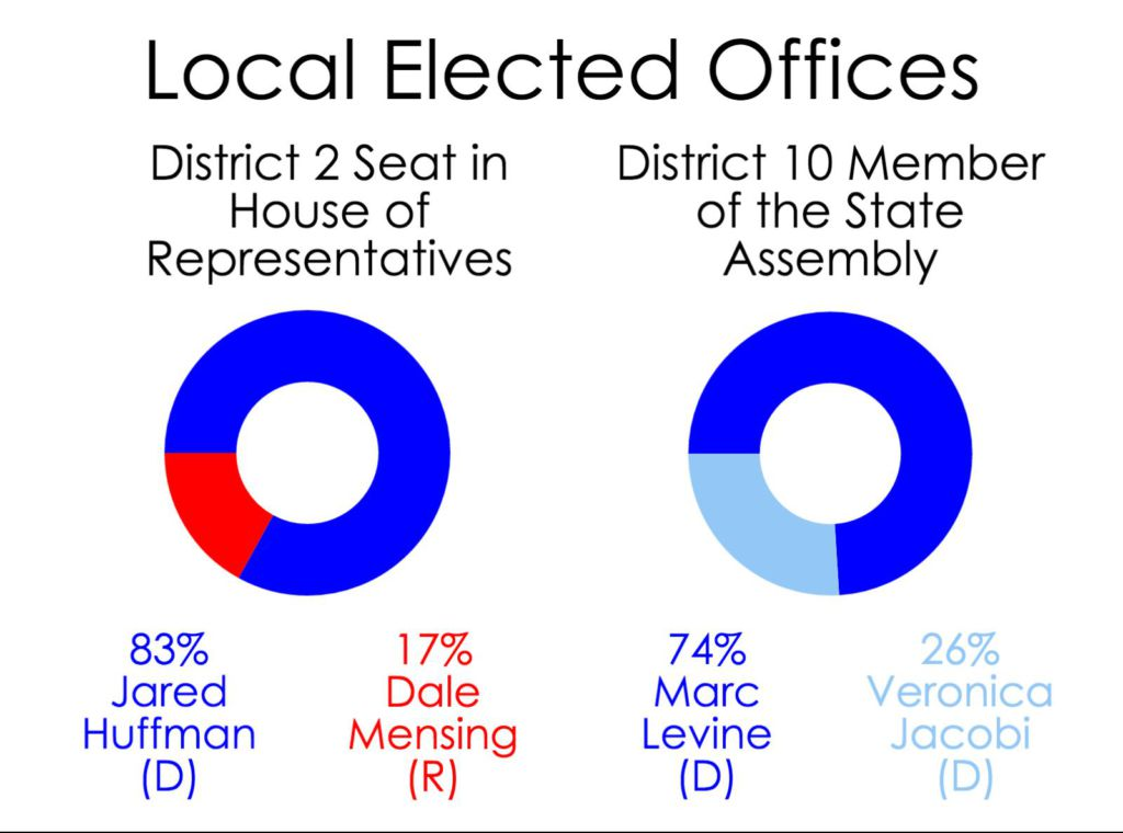 Marin voters decide on local offices, ballot measures
