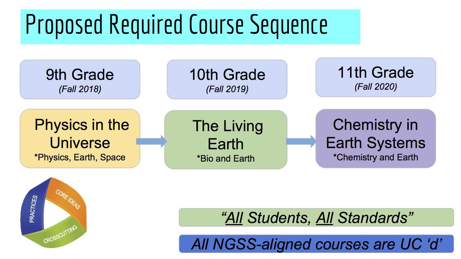 New required science sequence proposed in place of Integrated Science