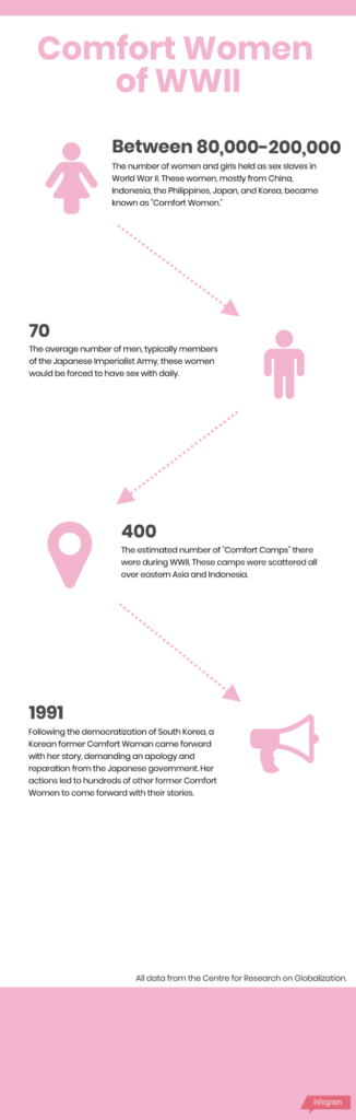 comfort-women