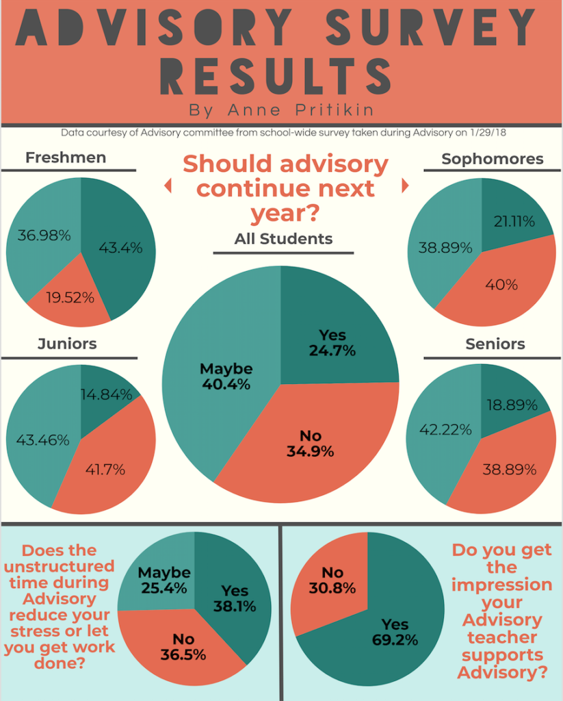 Advisory survey results