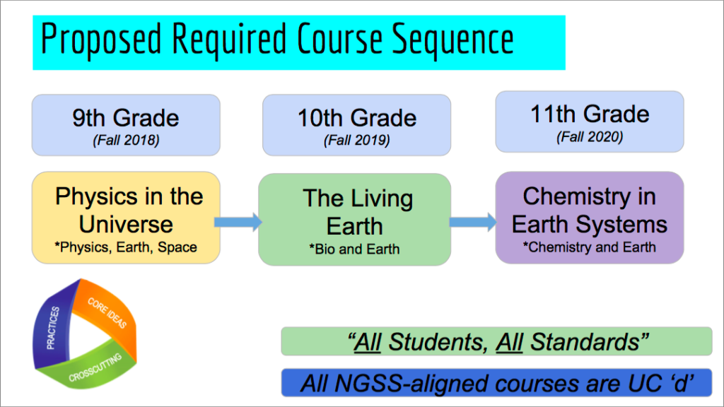 Next Generation Science Standards in place starting 2018