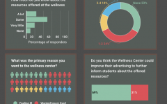 Wellness Center Survey Results