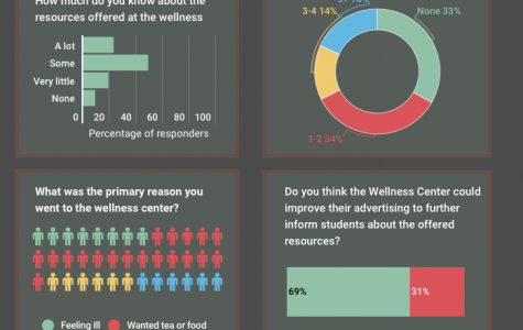Wellness Center Survey Results