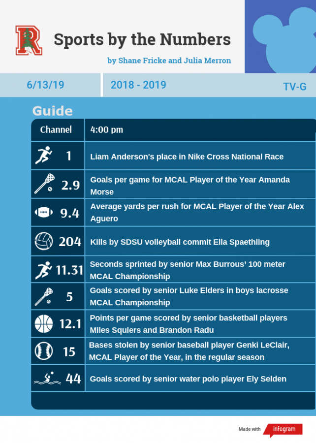 Sports By The Numbers: Senior Edition