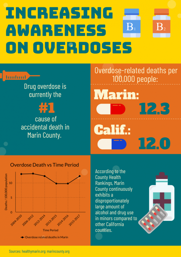 Drugs, Death and Discussion: Time to talk about overdose in Marin