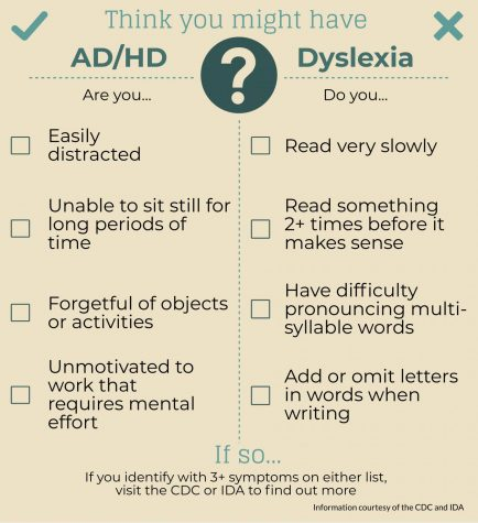 ADHD and dyslexia: exploring learning disabilities in the classroom