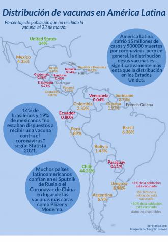 Distribución de vacunas en América Latina