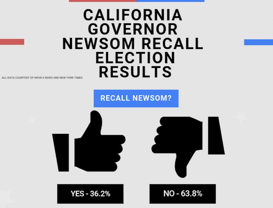 Infographic: California Governor Newsom recall election results