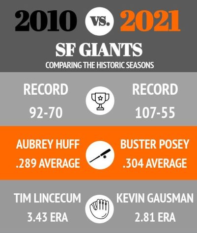 Infographic: Comparing the 2010 and 2021 San Francisco Giants